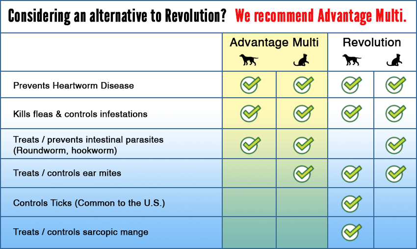 A chart comparing the features of Advantage Multi to Revolution.