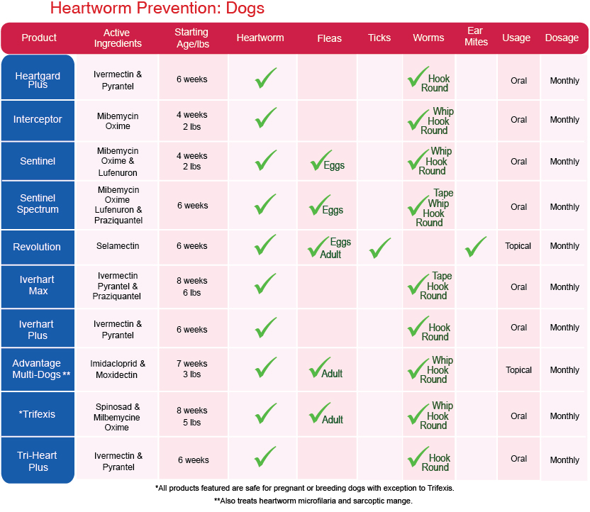 Heartworm Prevention California Pet Pharmacy